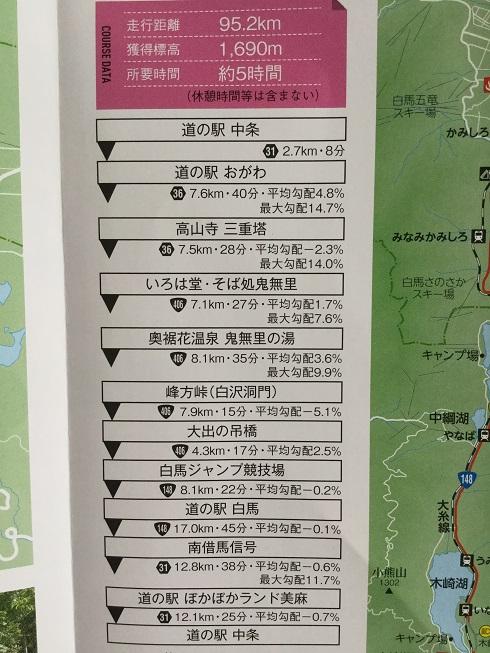 長野サイクリングマップ上級コース詳細